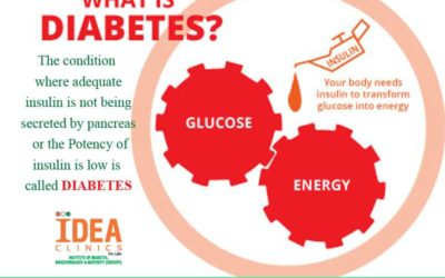 Type 2 Diabetes Education
